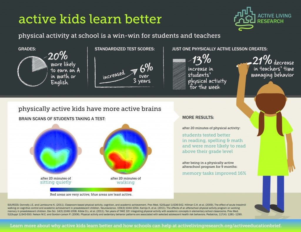 ALRInfographic_ActiveKidsLearnBetter_Jan2015